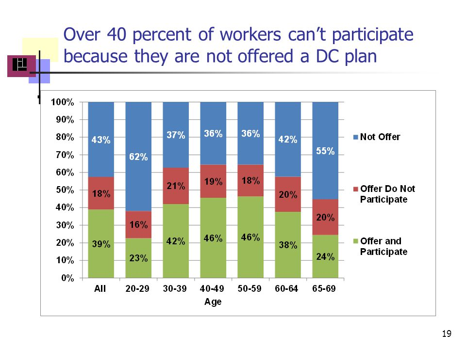 Over 40 percent of workers cant participate because they are not offered a DC plan. 19