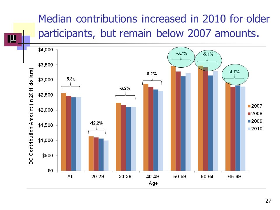 Median contributions increased in 2010 for older participants, but remain below 2007 amounts. 27