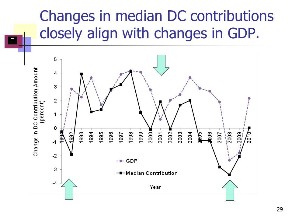 Changes in median DC contributions closely align with changes in GDP. 29