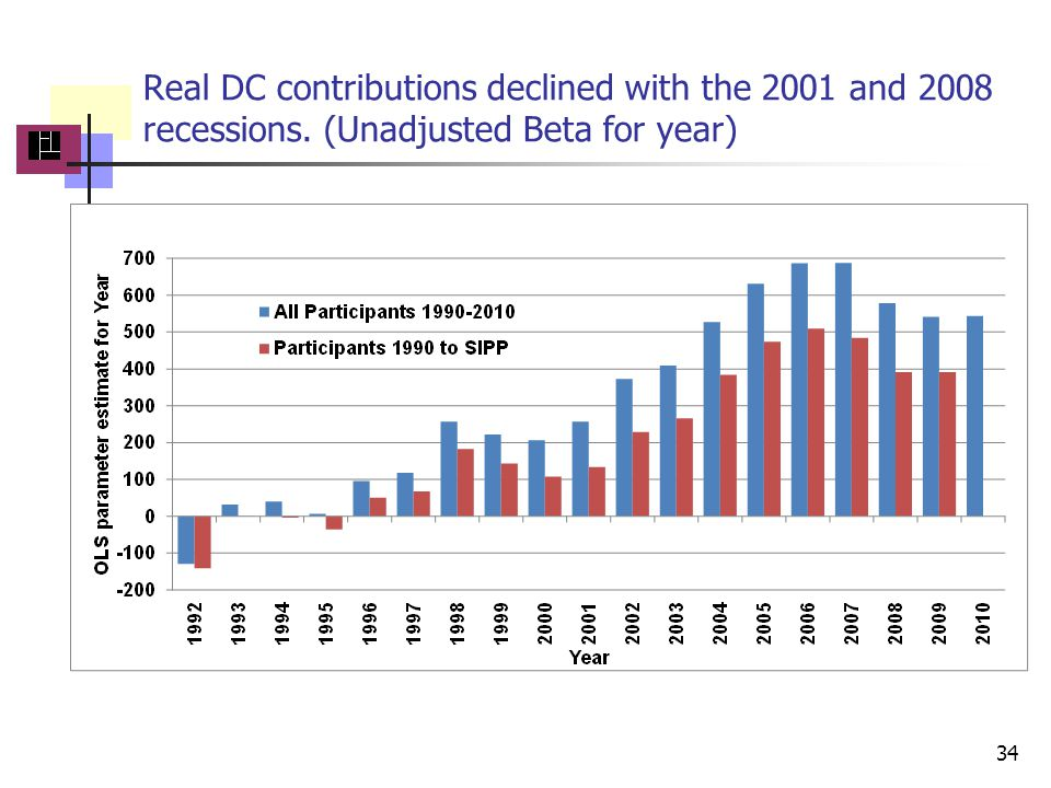 Real DC contributions declined with the 2001 and 2008 recessions. (Unadjusted Beta for year) 34