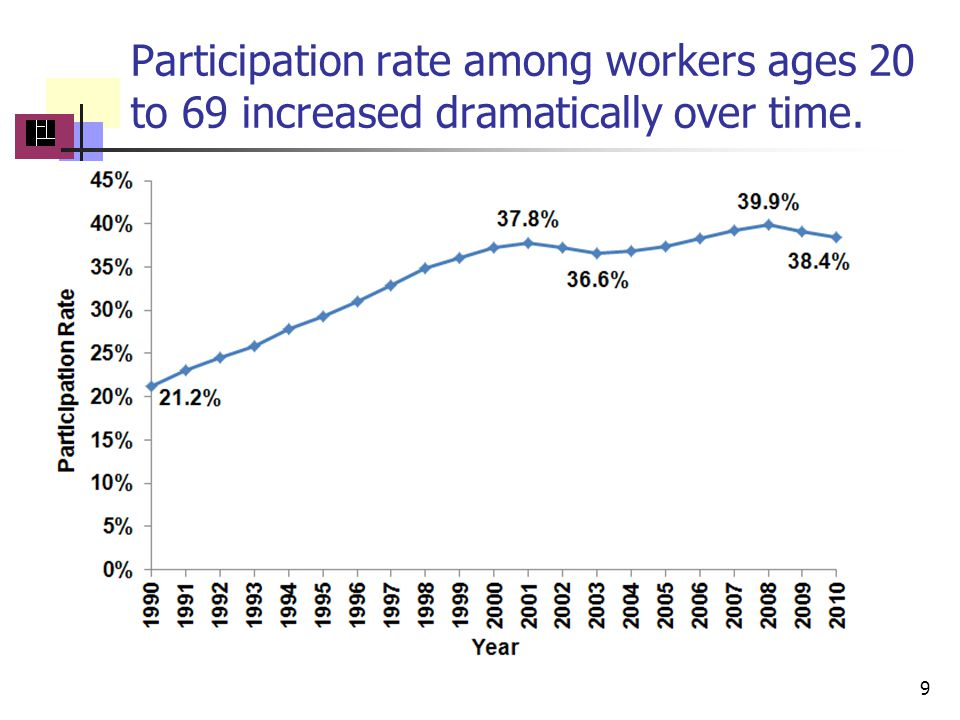 Participation rate among workers ages 20 to 69 increased dramatically over time.. 9
