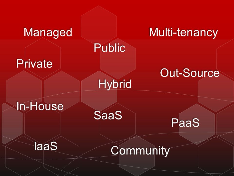Private SaaS Hybrid Managed PaaS IaaS Community Public In-House Out-Source Multi-tenancy