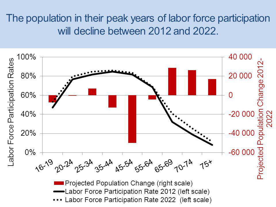 The population in their peak years of labor force participation will decline between 2012 and 2022.