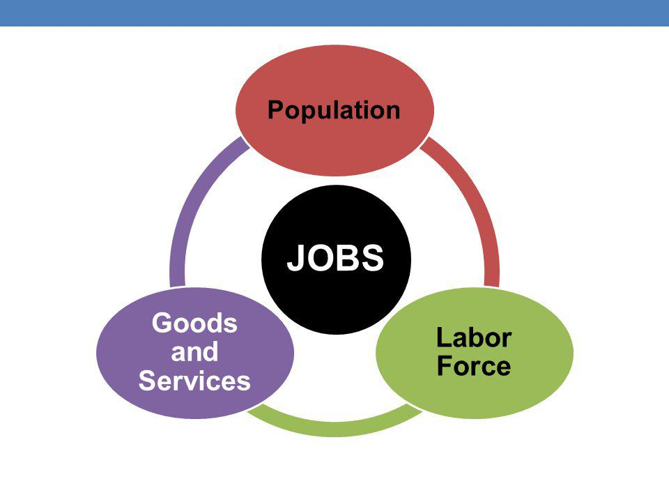 JOBS Population Labor Force Goods and Services