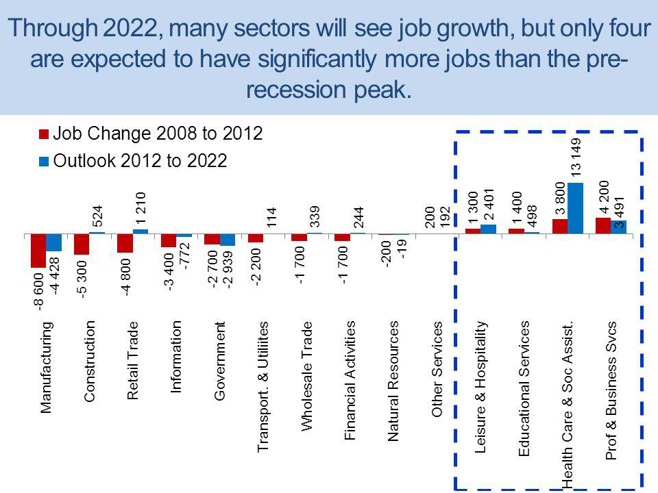 Through 2022, many sectors will see job growth, but only four are expected to have significantly more jobs than the pre- recession peak.