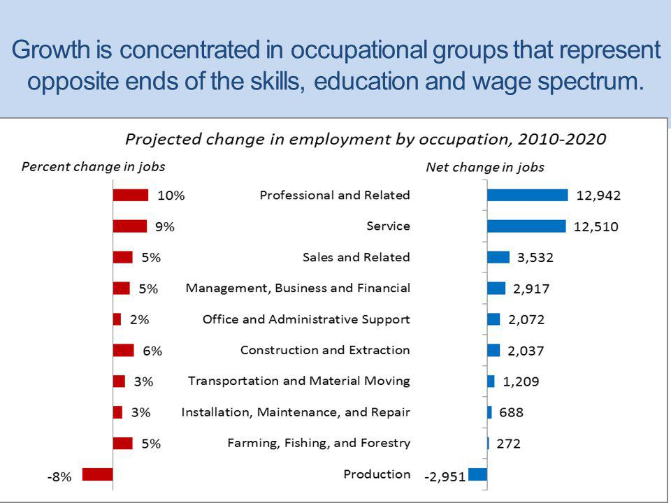 Growth is concentrated in occupational groups that represent opposite ends of the skills, education and wage spectrum.