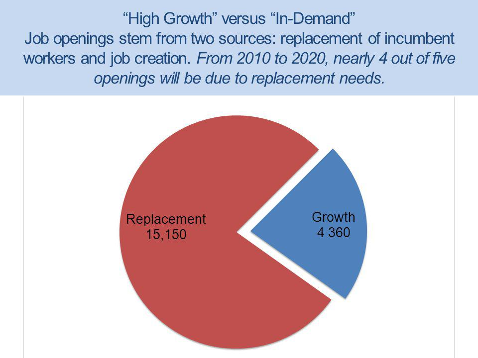 High Growth versus In-Demand Job openings stem from two sources: replacement of incumbent workers and job creation.