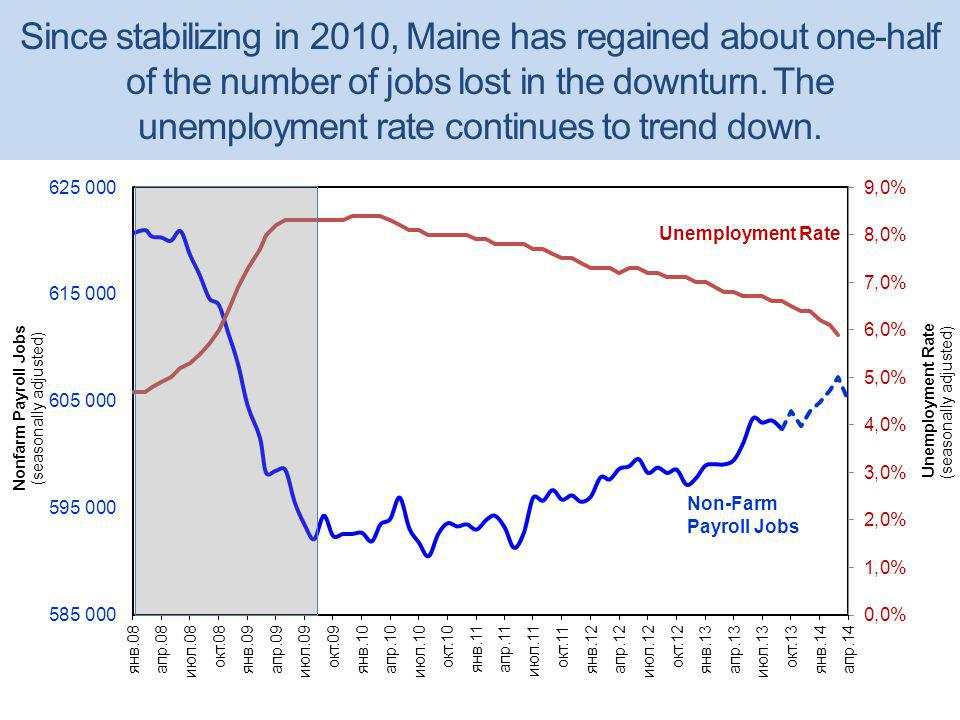 Since stabilizing in 2010, Maine has regained about one-half of the number of jobs lost in the downturn.