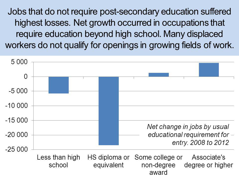 Jobs that do not require post-secondary education suffered highest losses.