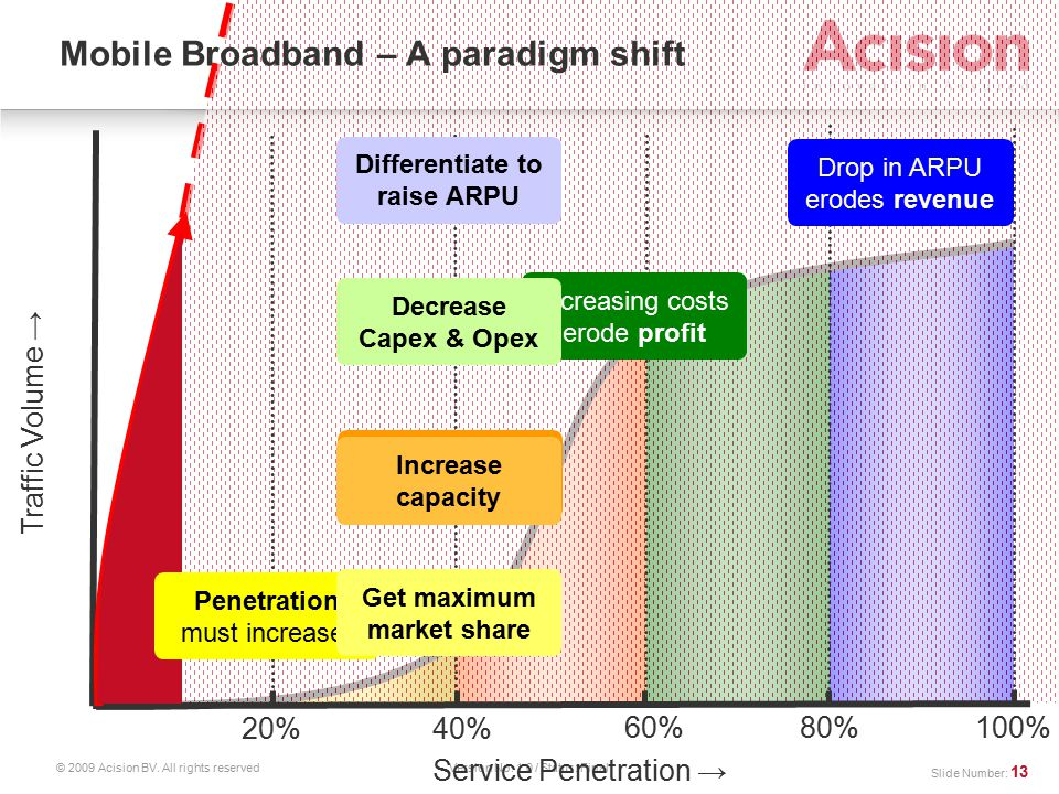 Version No: 1.0 / Status: Final Traffic Volume Service Penetration 20%40% 60%80%100% Mobile Broadband – A paradigm shift Penetration must increase.