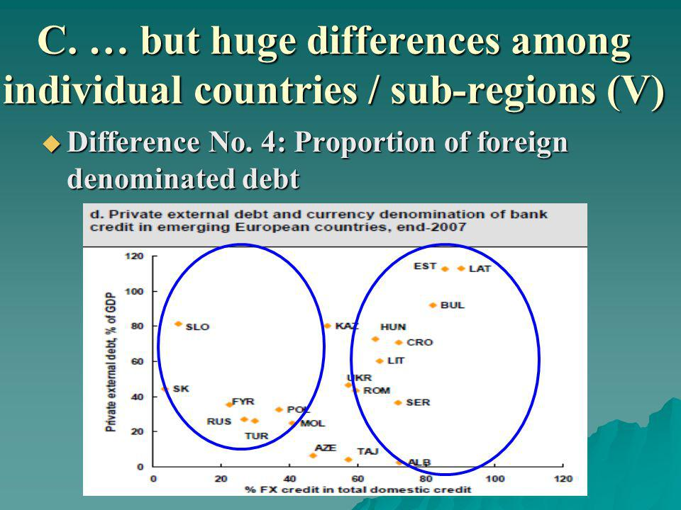 C. … but huge differences among individual countries / sub-regions (V) Difference No.