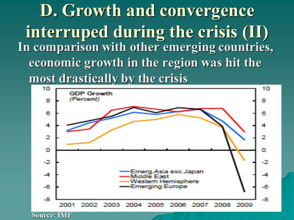 D. Growth and convergence interruped during the crisis (II) In comparison with other emerging countries, economic growth in the region was hit the mos