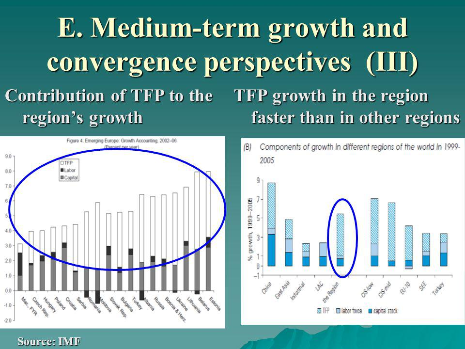 E. Medium-term growth and convergence perspectives (III) Contribution of TFP to the regions growth TFP growth in the region faster than in other regio