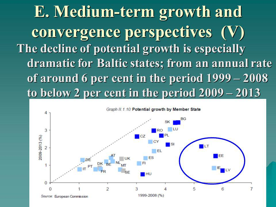 E. Medium-term growth and convergence perspectives (V) The decline of potential growth is especially dramatic for Baltic states; from an annual rate o