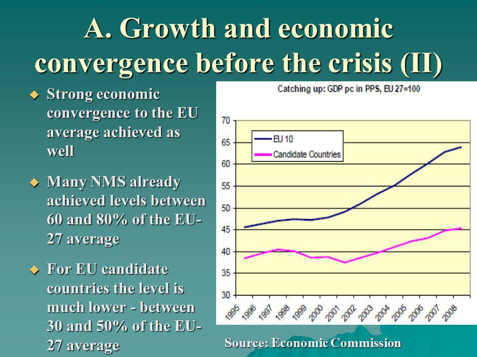 A. Growth and economic convergence before the crisis (II) Strong economic convergence to the EU average achieved as well Strong economic convergence t