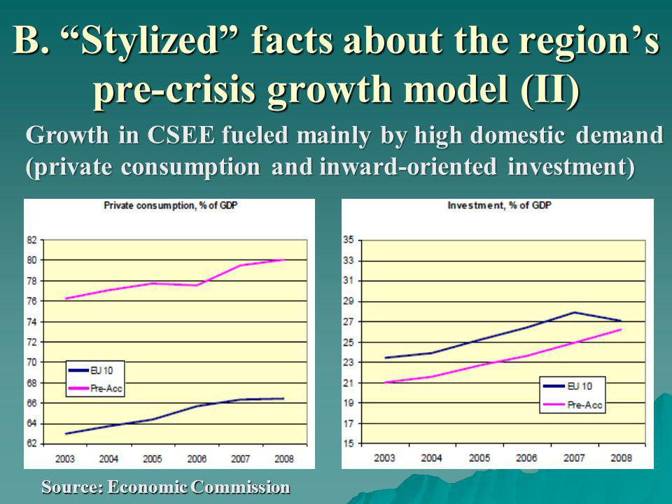 B. Stylized facts about the regions pre-crisis growth model (II) Source: Economic Commission Growth in CSEE fueled mainly by high domestic demand (pri