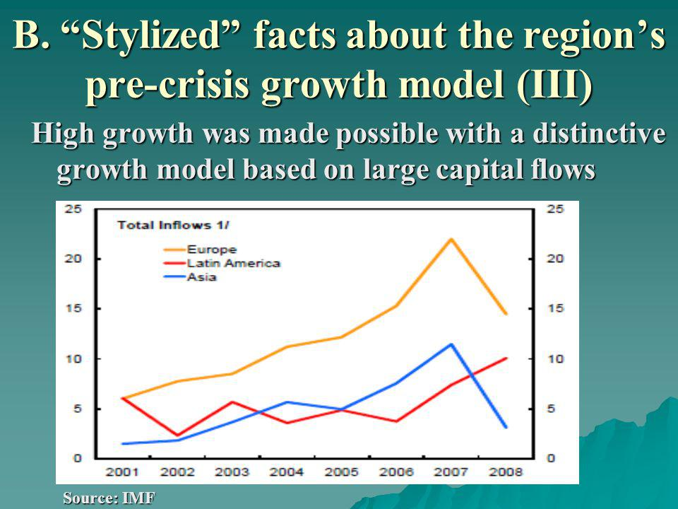 B. Stylized facts about the regions pre-crisis growth model (III) High growth was made possible with a distinctive growth model based on large capital