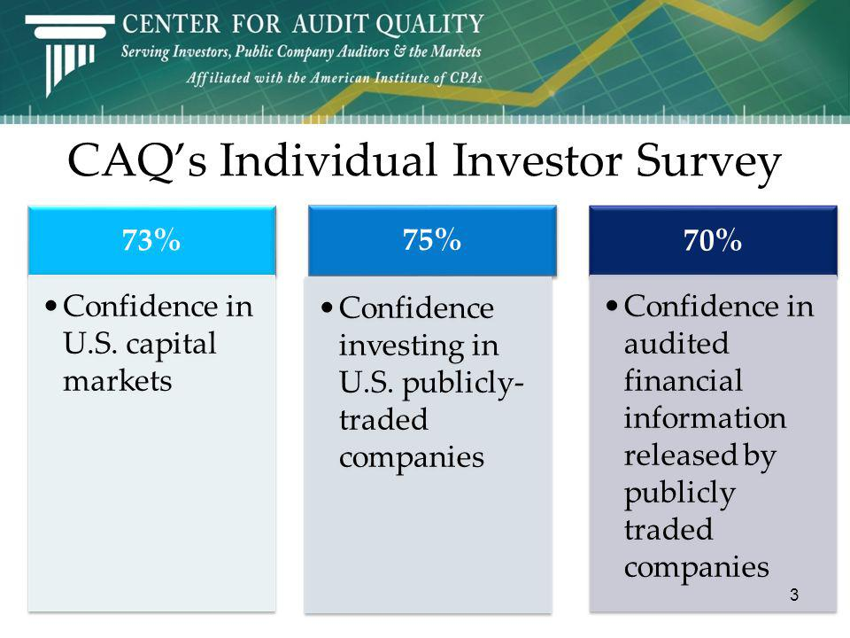 CAQs Individual Investor Survey 73% Confidence in U.S. capital markets 75% Confidence investing in U.S. publicly traded companies 70% Confidence in au