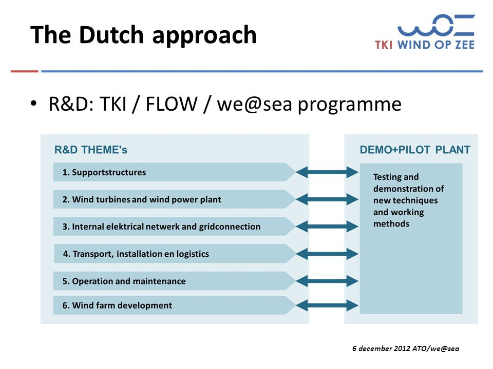 6 december 2012 ATO/we@sea The Dutch approach R&D: TKI / FLOW / we@sea programme