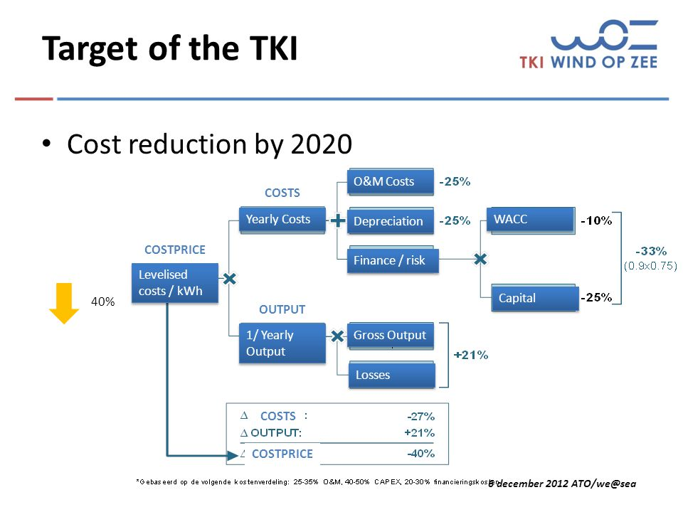 6 december 2012 ATO/we@sea Target of the TKI Cost reduction by 2020 40% Yearly Costs O&M Costs Depreciation Finance / risk WACC Capital 1/ Yearly Output Gross Output Losses Levelised costs / kWh COSTS OUTPUT COSTPRICE COSTS COSTPRICE