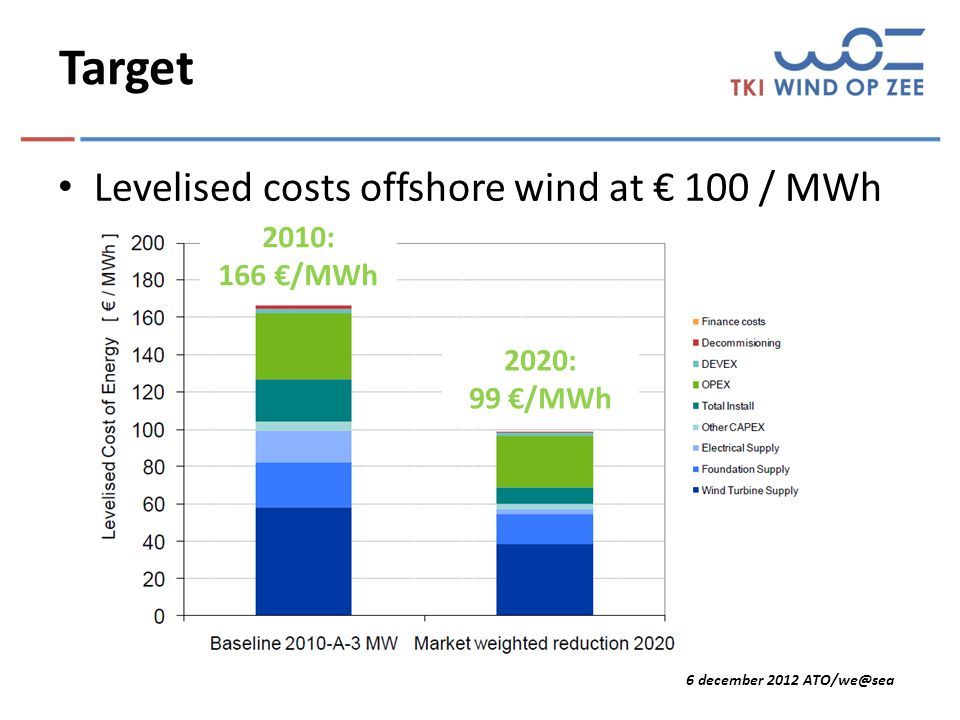 6 december 2012 ATO/we@sea NL Translation UK findings (Ecofys) All efforts needed: – R&D – Demonstration – Market development – Socialisation of grid costs – Policy optimisation – Reduction of finance costs