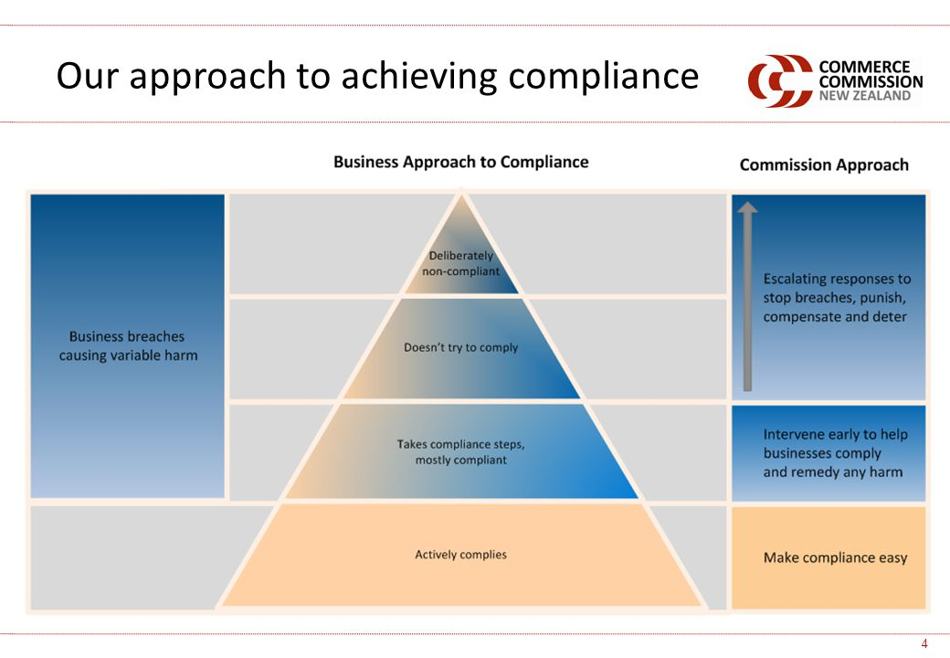 Our approach to achieving compliance 4
