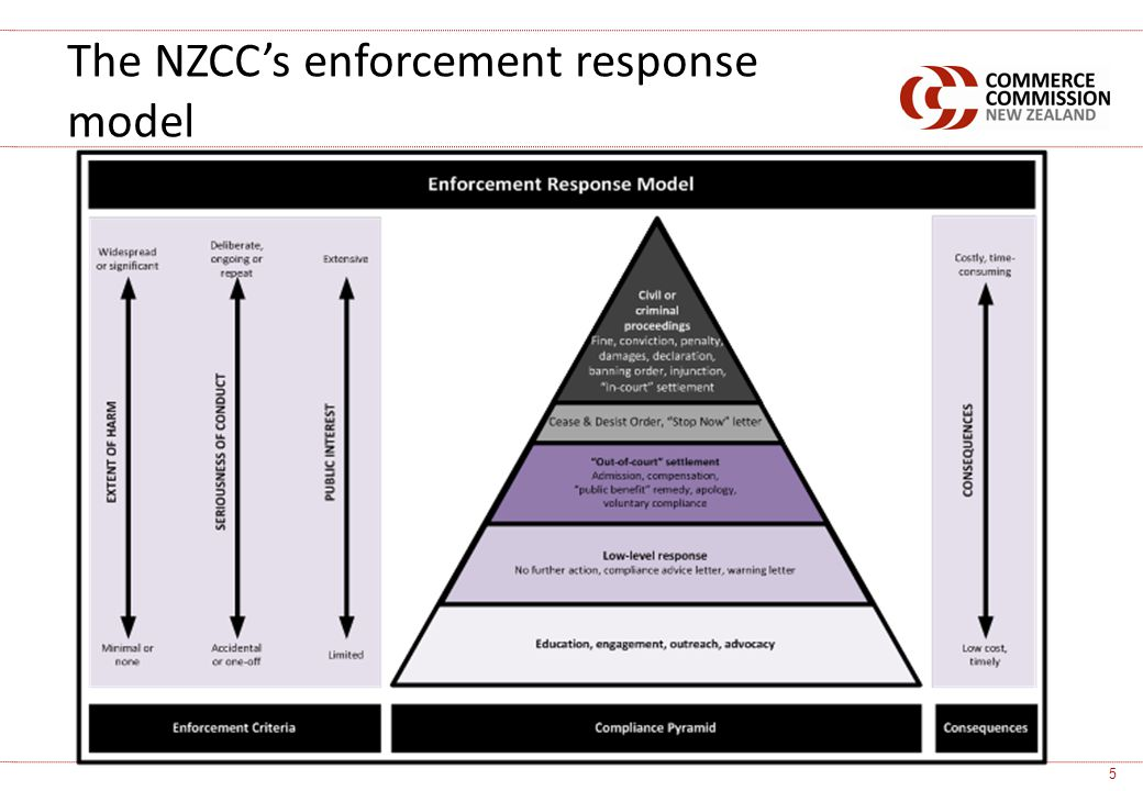 The NZCCs enforcement response model 5