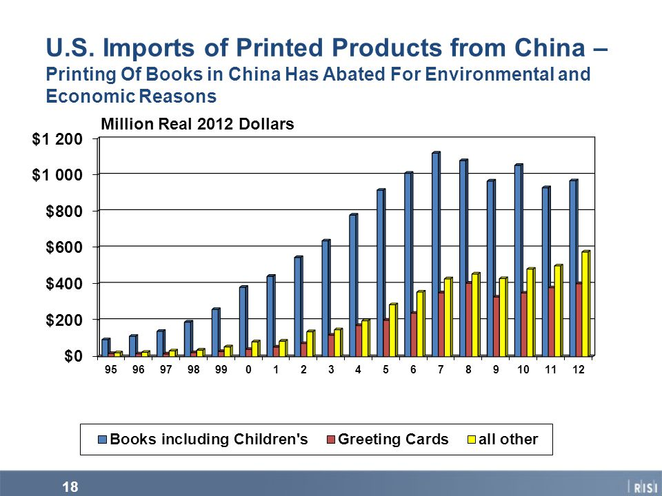 U.S. Imports of Printed Products from China – Printing Of Books in China Has Abated For Environmental and Economic Reasons Million Real 2012 Dollars 1