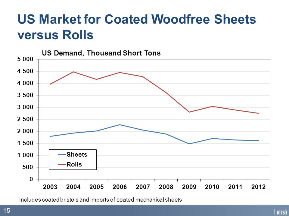 US Market for Coated Woodfree Sheets versus Rolls 15 US Demand, Thousand Short Tons Includes coated bristols and imports of coated mechanical sheets