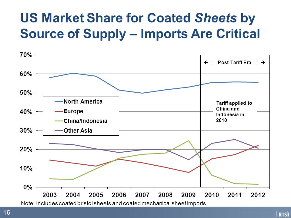 US Market Share for Coated Sheets by Source of Supply – Imports Are Critical Tariff applied to China and Indonesia in 2010 Note: Includes coated brist