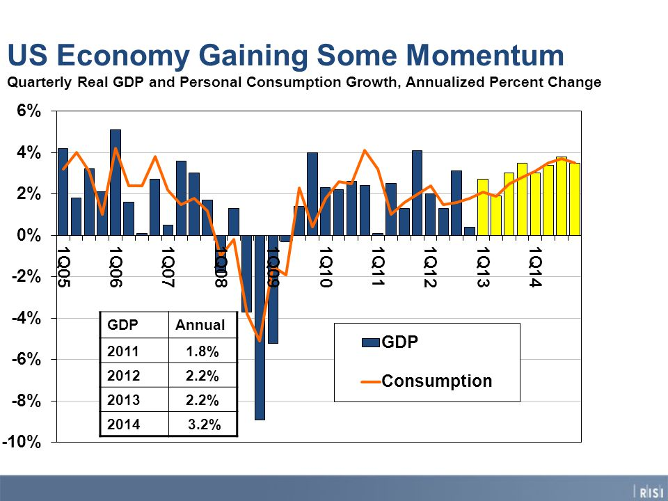 US Economy Gaining Some Momentum Quarterly Real GDP and Personal Consumption Growth, Annualized Percent Change GDPAnnual % % % %