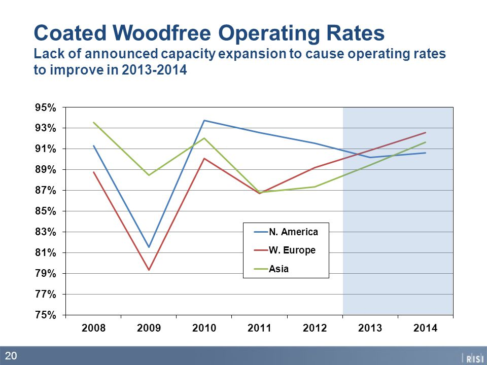 Coated Woodfree Operating Rates Lack of announced capacity expansion to cause operating rates to improve in