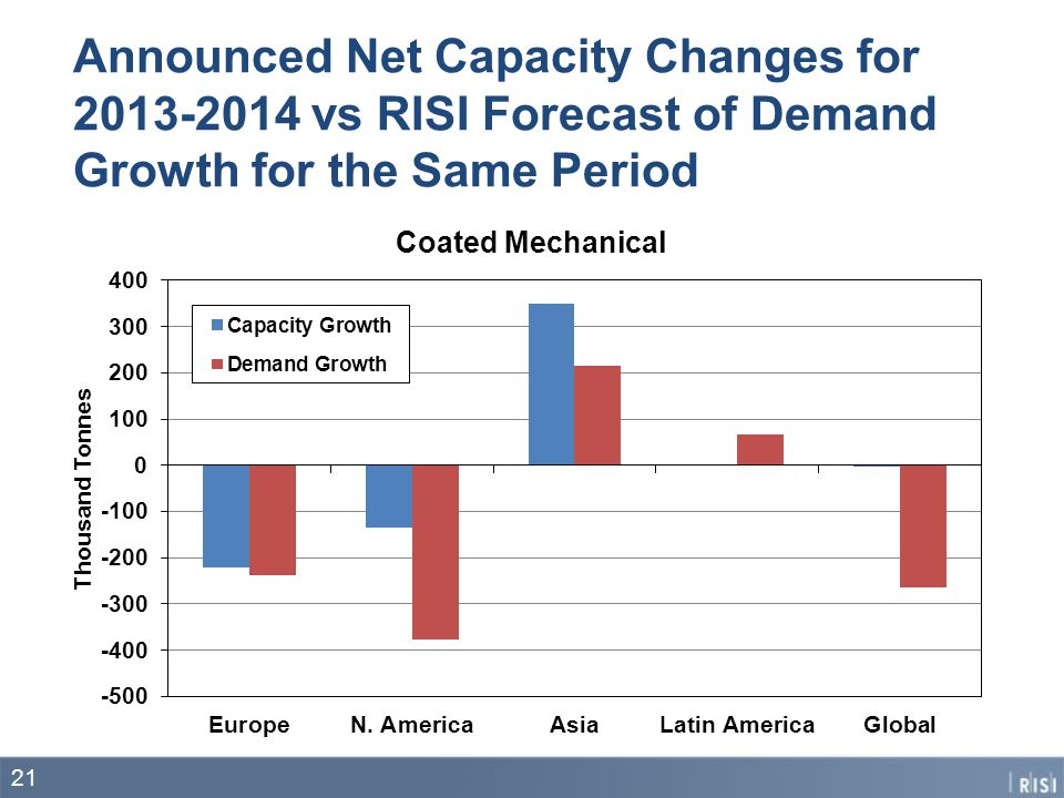 Announced Net Capacity Changes for 2013-2014 vs RISI Forecast of Demand Growth for the Same Period 21