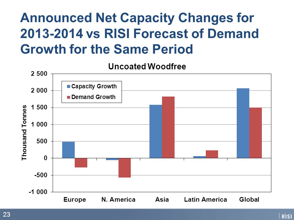Announced Net Capacity Changes for vs RISI Forecast of Demand Growth for the Same Period 23