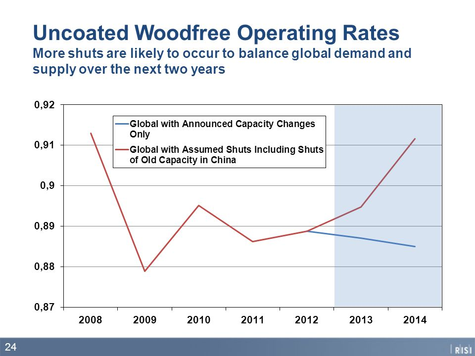 Uncoated Woodfree Operating Rates More shuts are likely to occur to balance global demand and supply over the next two years 24