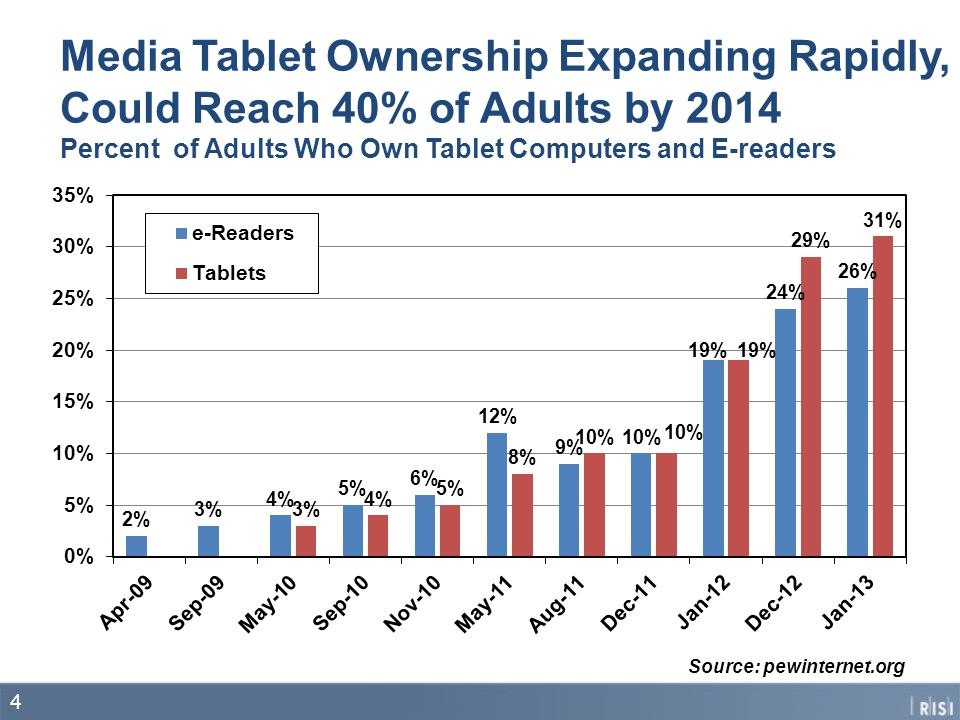Media Tablet Ownership Expanding Rapidly, Could Reach 40% of Adults by 2014 Percent of Adults Who Own Tablet Computers and E-readers Source: pewinternet.org 4