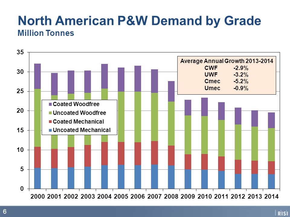 North American P&W Demand by Grade Million Tonnes 6 Average Annual Growth 2013-2014 CWF-2.9% UWF-3.2% Cmec-5.2% Umec-0.9%
