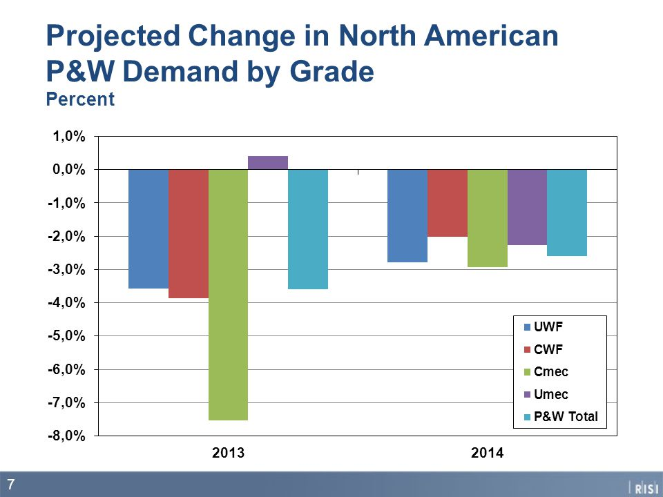 Projected Change in North American P&W Demand by Grade Percent 7
