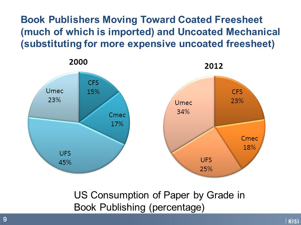 Book Publishers Moving Toward Coated Freesheet (much of which is imported) and Uncoated Mechanical (substituting for more expensive uncoated freesheet) 9 US Consumption of Paper by Grade in Book Publishing (percentage)