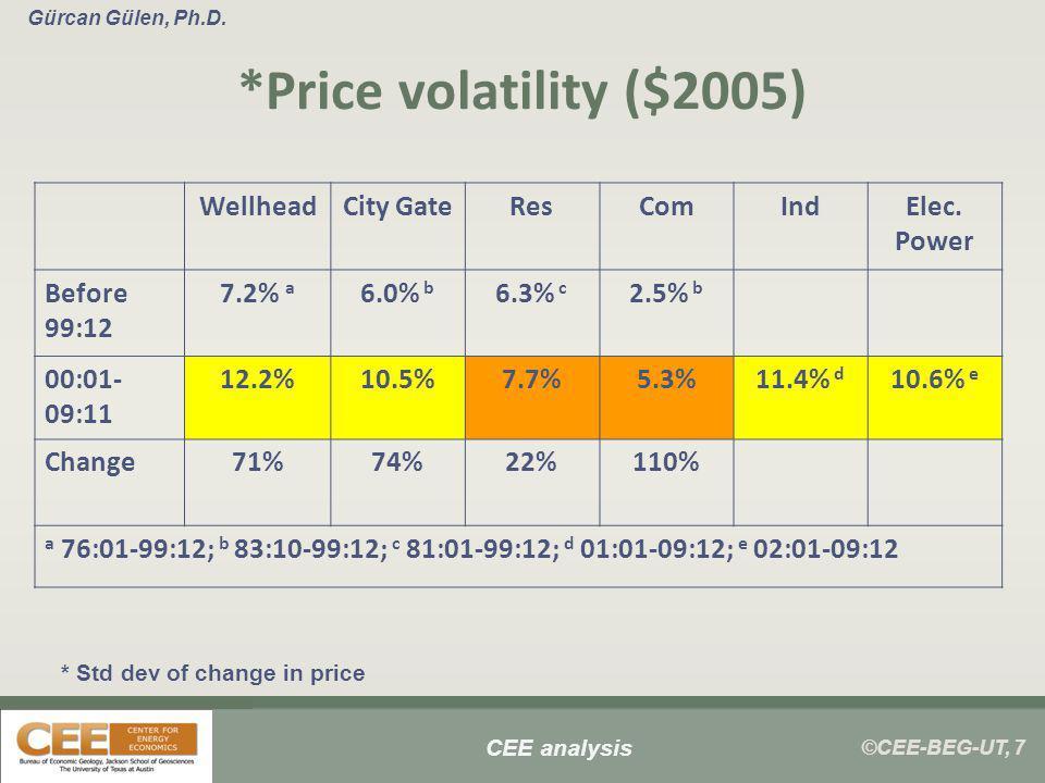 ©CEE-BEG-UT, 7 Gürcan Gülen, Ph.D. *Price volatility ($2005) WellheadCity GateResComIndElec.