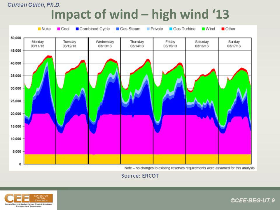 ©CEE-BEG-UT, 9 Gürcan Gülen, Ph.D. Impact of wind – high wind 13 Source: ERCOT