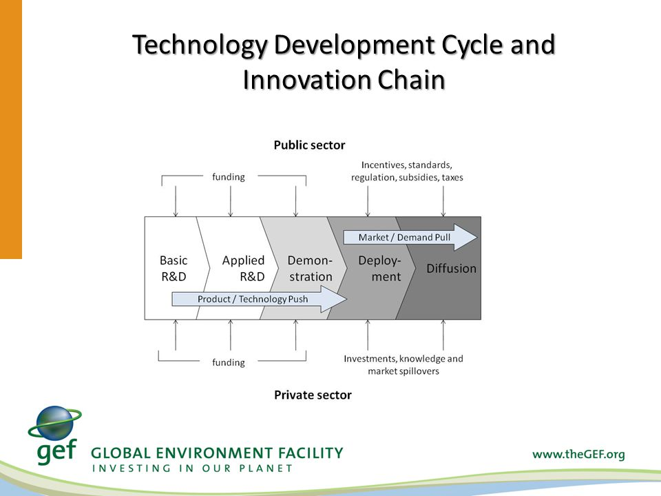 Technology Development Cycle and Innovation Chain