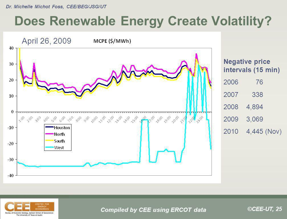 ©CEE-UT, 25 Dr. Michelle Michot Foss, CEE/BEG/JSG/UT Does Renewable Energy Create Volatility? Negative price intervals (15 min) 2006 76 2007 338 2008