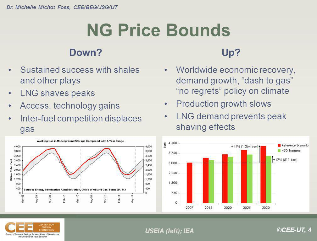 ©CEE-UT, 4 Dr. Michelle Michot Foss, CEE/BEG/JSG/UT NG Price Bounds Down? Sustained success with shales and other plays LNG shaves peaks Access, techn