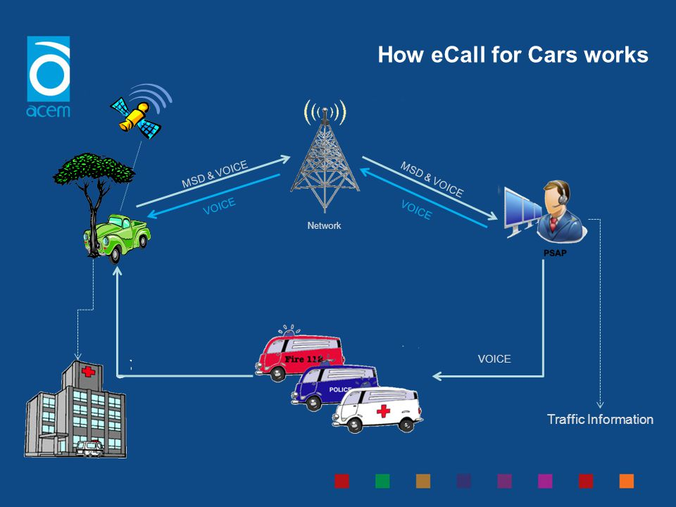 How eCall for Cars works Traffic Information MSD & VOICE VOICE Network