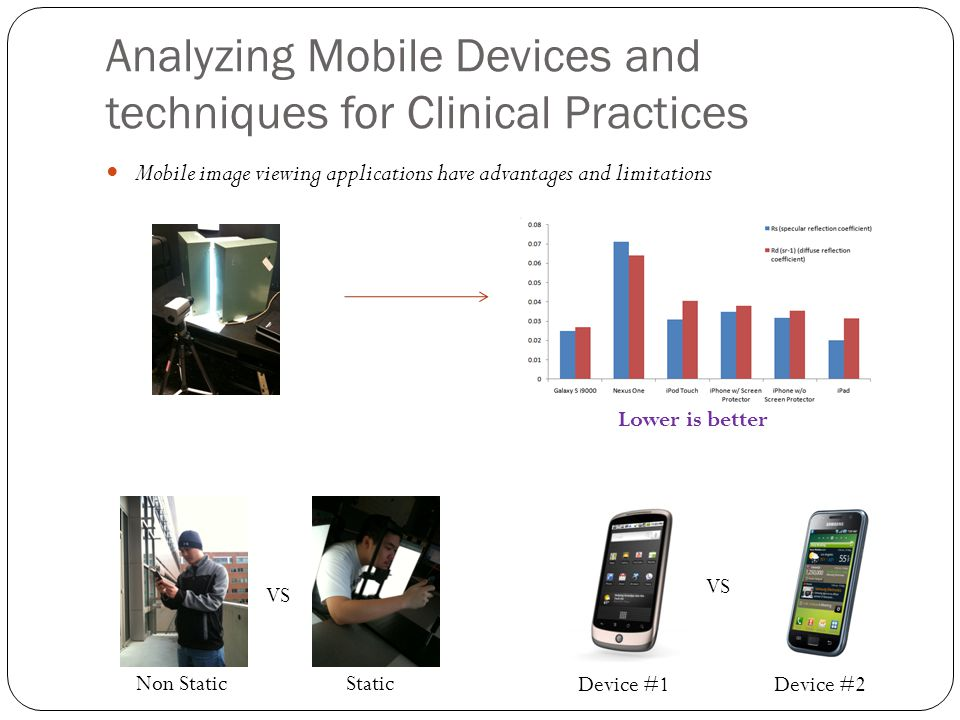 Analyzing Mobile Devices and techniques for Clinical Practices Mobile image viewing applications have advantages and limitations Lower is better VS Non StaticStatic VS Device #2Device #1