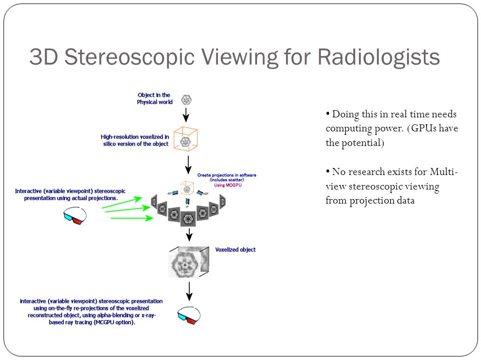 3D Stereoscopic Viewing for Radiologists Doing this in real time needs computing power. (GPUs have the potential) No research exists for Multi- view s