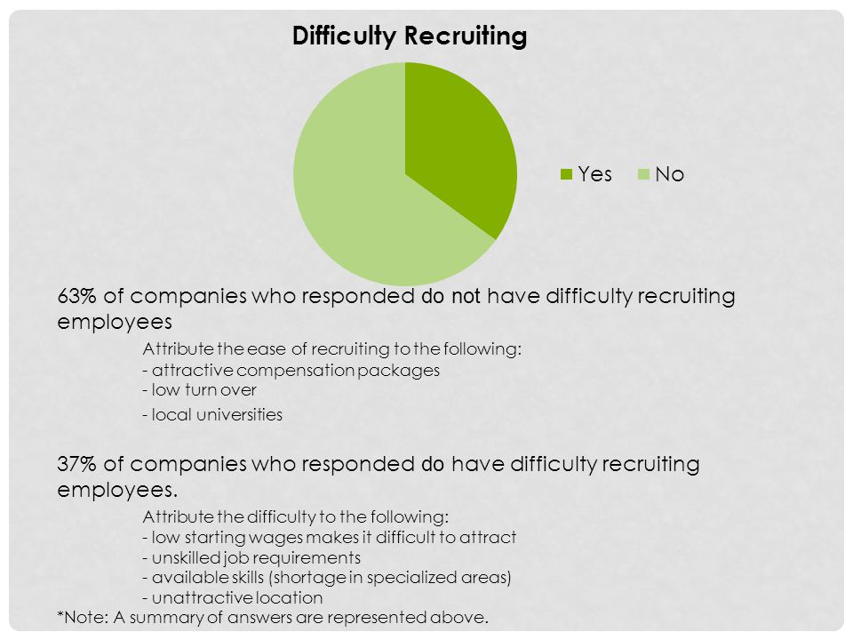 63% of companies who responded do not have difficulty recruiting employees Attribute the ease of recruiting to the following: - attractive compensation packages - low turn over - local universities 37% of companies who responded do have difficulty recruiting employees.