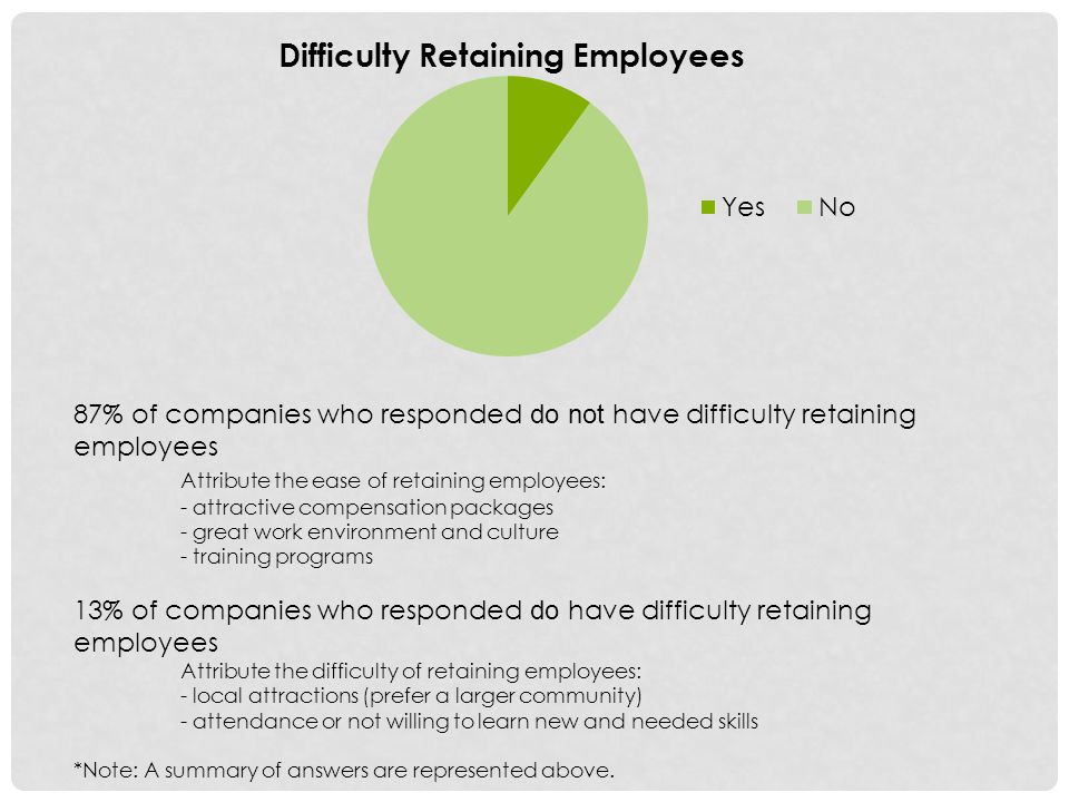87% of companies who responded do not have difficulty retaining employees Attribute the ease of retaining employees: - attractive compensation packages - great work environment and culture - training programs 13% of companies who responded do have difficulty retaining employees Attribute the difficulty of retaining employees: - local attractions (prefer a larger community) - attendance or not willing to learn new and needed skills *Note: A summary of answers are represented above.