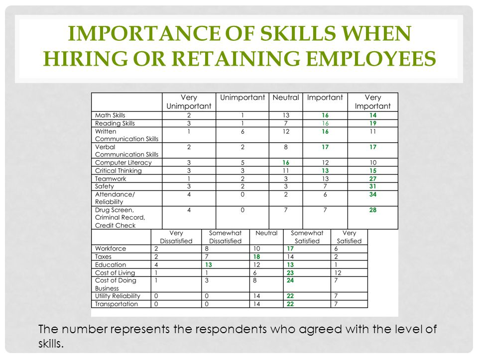 IMPORTANCE OF SKILLS WHEN HIRING OR RETAINING EMPLOYEES The number represents the respondents who agreed with the level of skills.